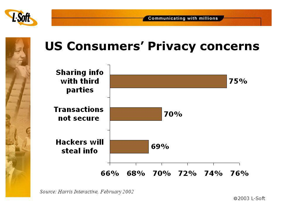 ã 2003 L-Soft US Consumers Privacy concerns Source: Harris Interactive, February 2002