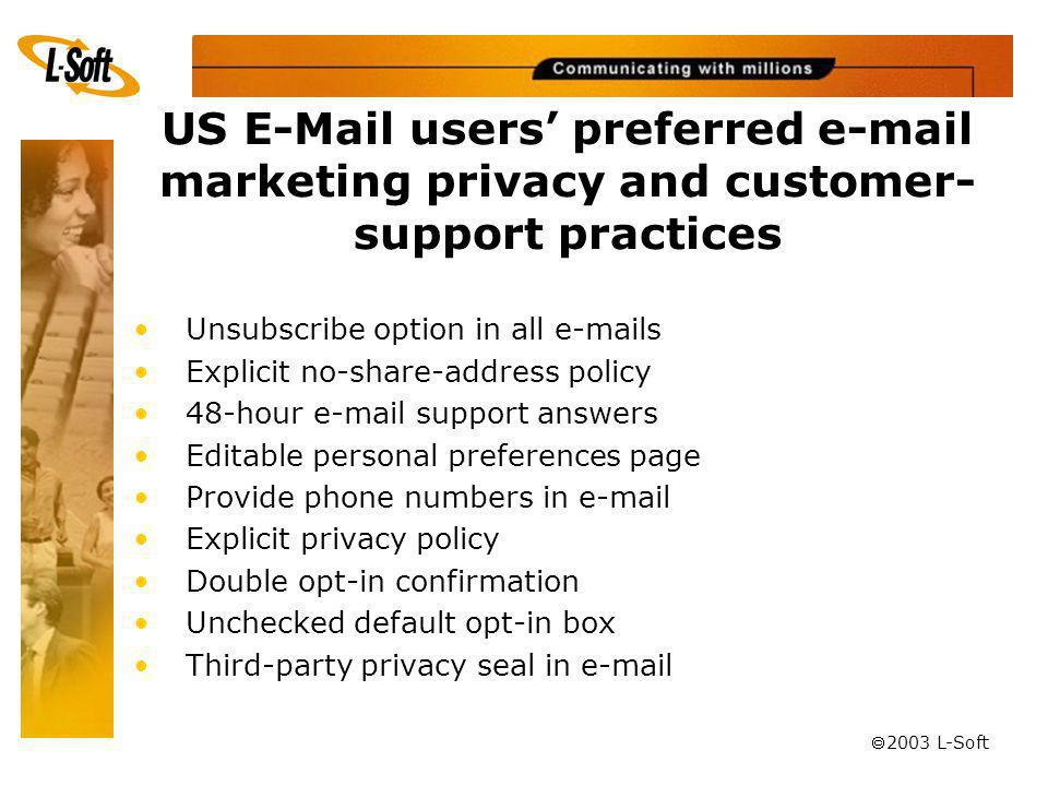 ã 2003 L-Soft US E-Mail users preferred e-mail marketing privacy and customer- support practices Unsubscribe option in all e-mails Explicit no-share-address policy 48-hour e-mail support answers Editable personal preferences page Provide phone numbers in e-mail Explicit privacy policy Double opt-in confirmation Unchecked default opt-in box Third-party privacy seal in e-mail