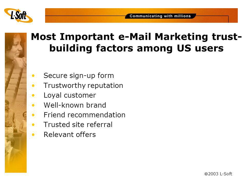 ã 2003 L-Soft Most Important e-Mail Marketing trust- building factors among US users Secure sign-up form Trustworthy reputation Loyal customer Well-known brand Friend recommendation Trusted site referral Relevant offers