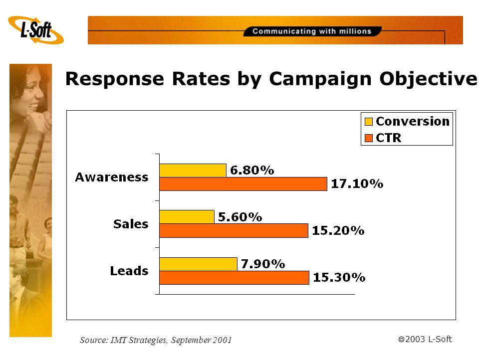 ã 2003 L-Soft Response Rates by Campaign Objective Source: IMT Strategies, September 2001