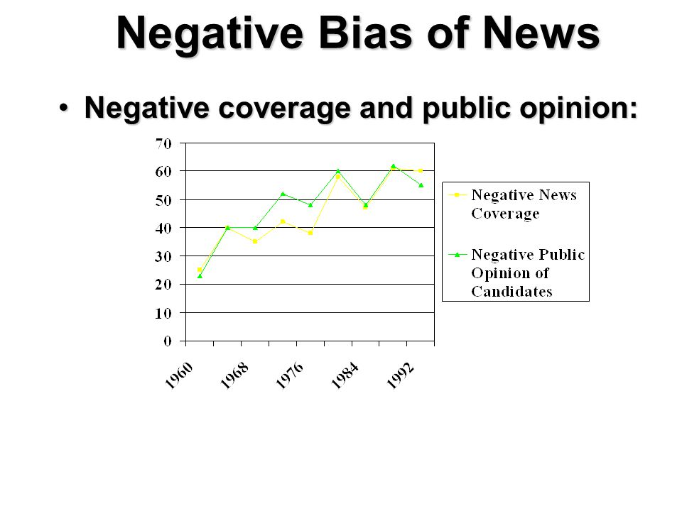 Negative Bias of News Negative coverage and public opinion:Negative coverage and public opinion: