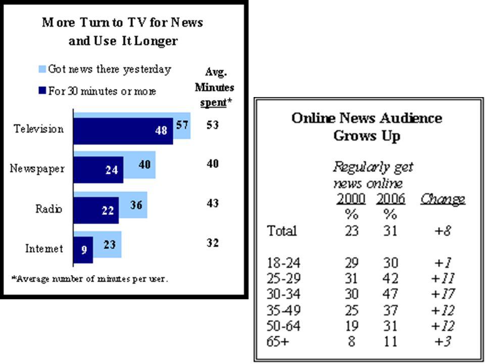 Media as Spin Doctors Descriptive vs. Interpretive News:Descriptive vs. Interpretive News: