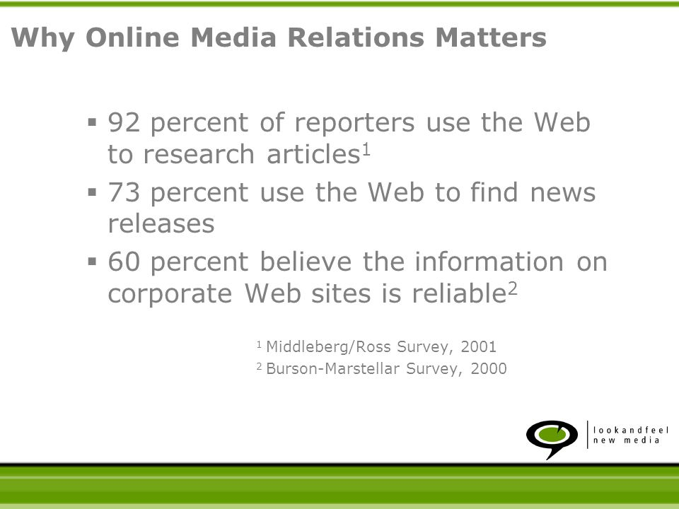 92 percent of reporters use the Web to research articles 1 73 percent use the Web to find news releases 60 percent believe the information on corporat