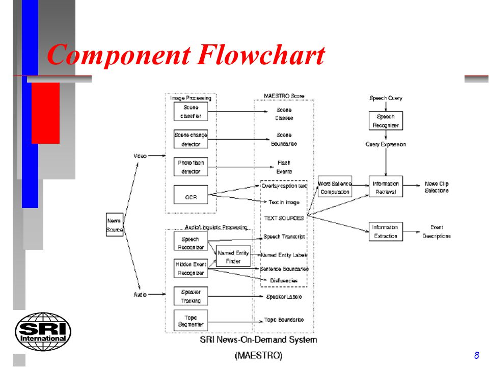 8 Component Flowchart