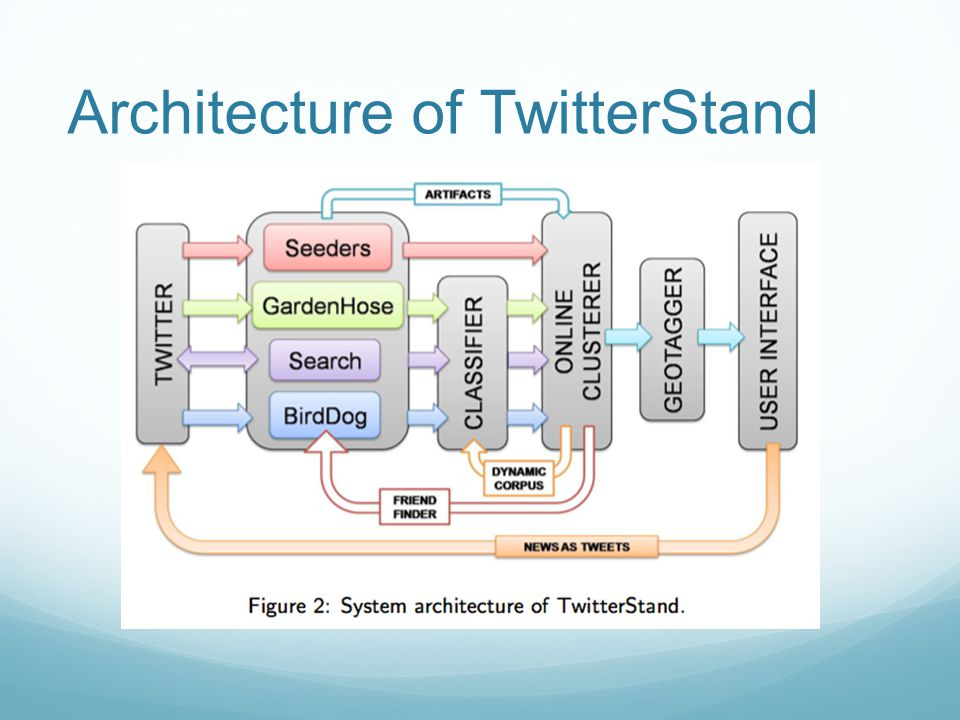 Architecture of TwitterStand