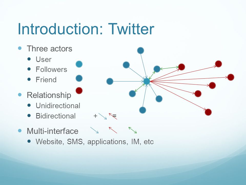 Introduction: Twitter Three actors User Followers Friend Relationship Unidirectional Bidirectional + = Multi-interface Website, SMS, applications, IM, etc