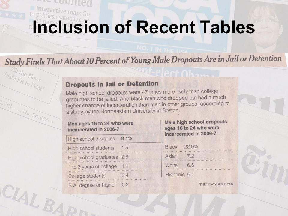 Inclusion of Recent Tables