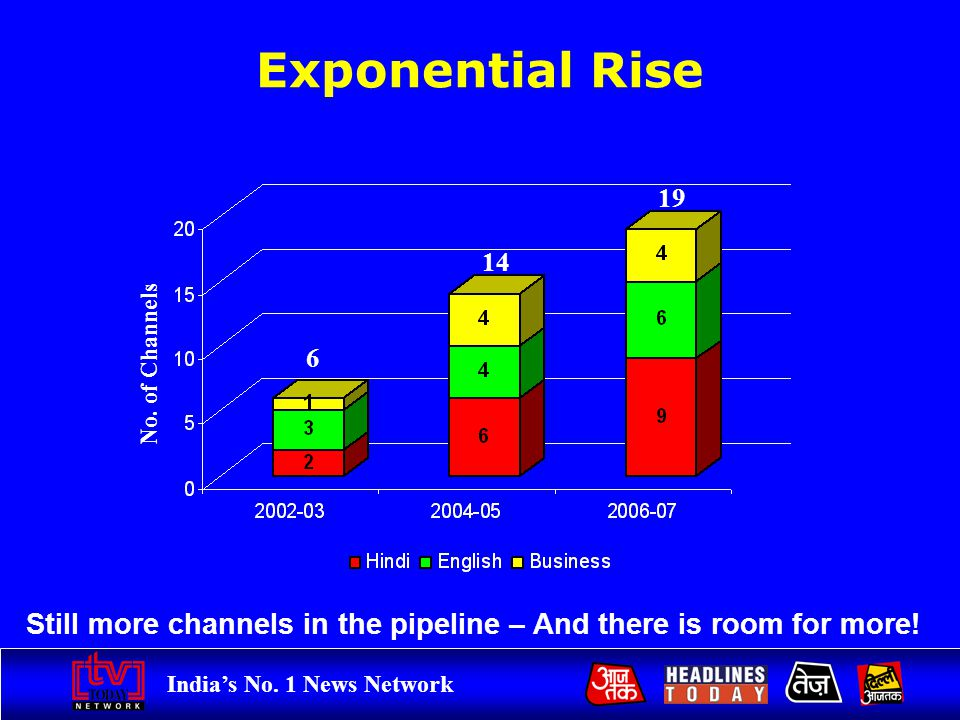 Indias No. 1 News Network Exponential Rise Still more channels in the pipeline – And there is room for more! 6 14 19 No. of Channels