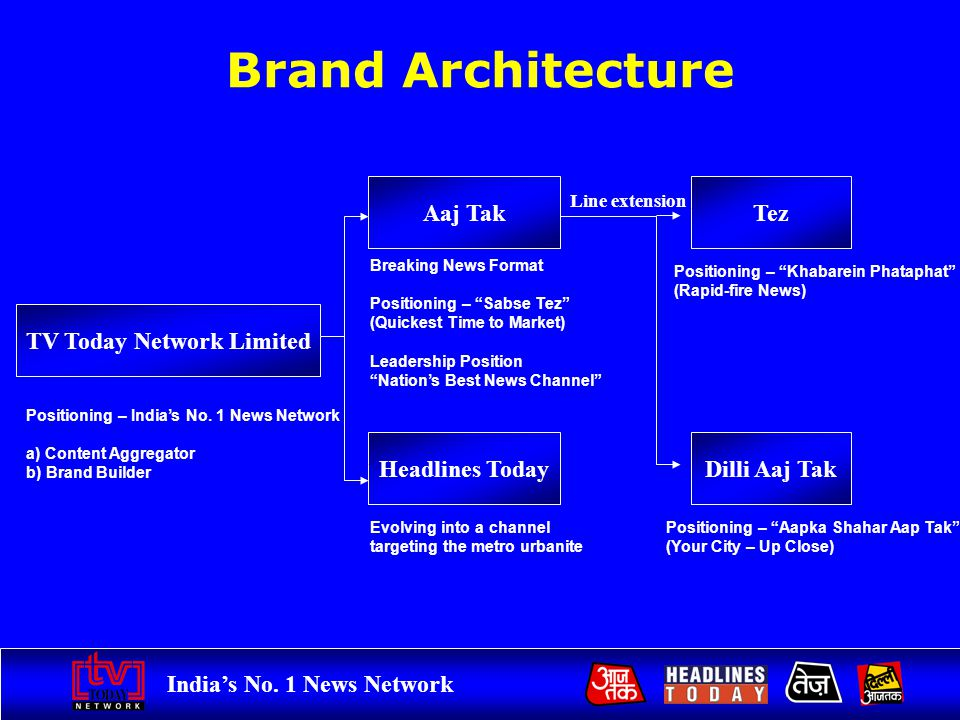 Indias No. 1 News Network Brand Architecture TV Today Network Limited Aaj Tak Headlines Today Breaking News Format Positioning – Sabse Tez (Quickest T