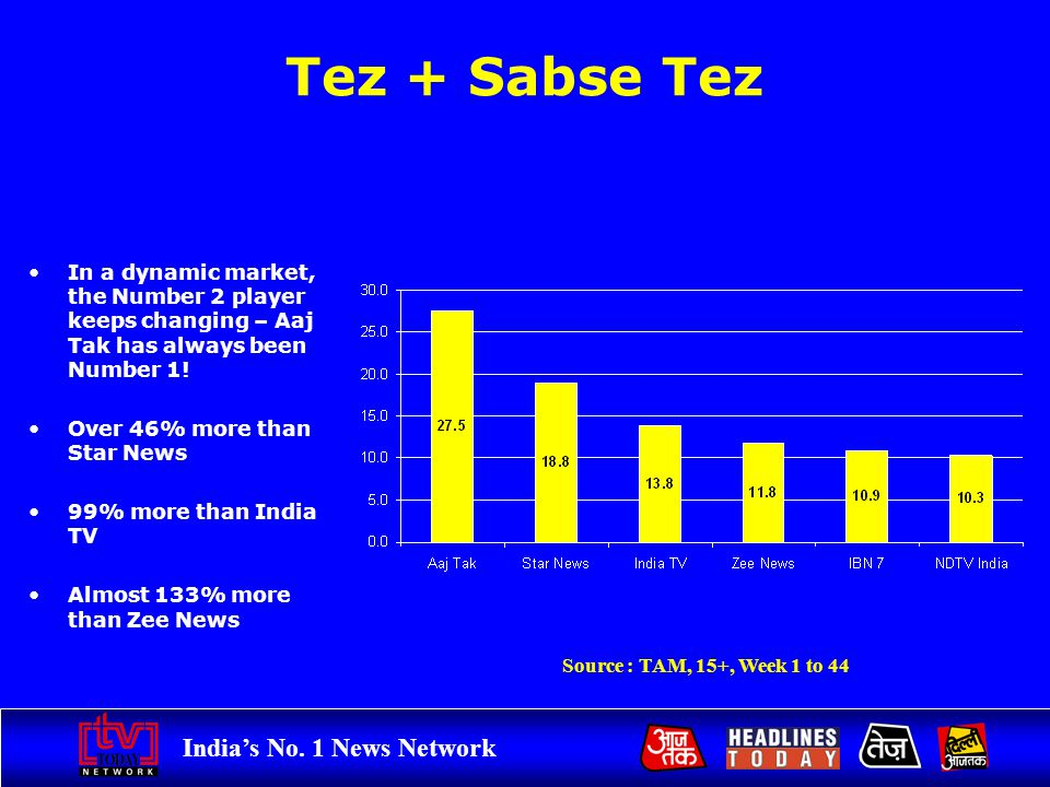 Indias No. 1 News Network Tez + Sabse Tez In a dynamic market, the Number 2 player keeps changing – Aaj Tak has always been Number 1! Over 46% more th