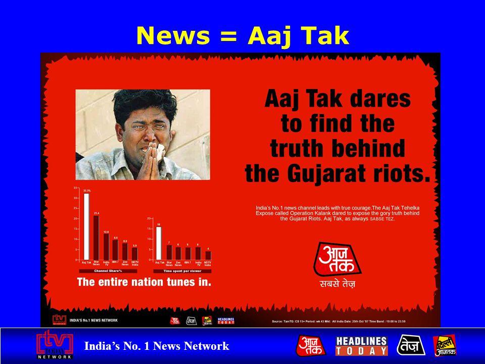 Indias No. 1 News Network News = Aaj Tak