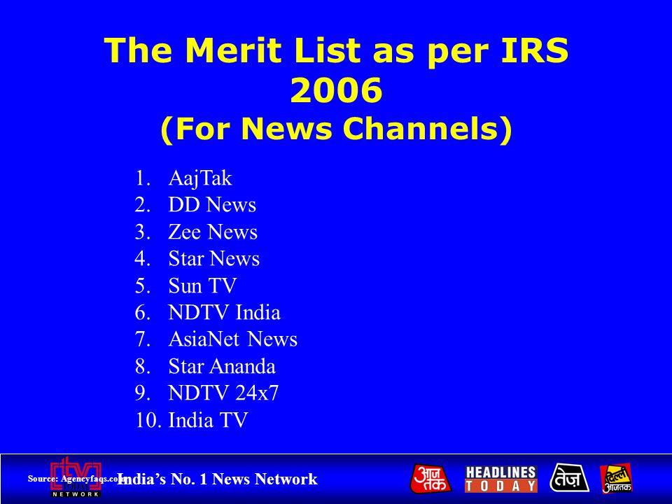 Indias No. 1 News Network The Merit List as per IRS 2006 (For News Channels) 1.AajTak 2.DD News 3.Zee News 4.Star News 5.Sun TV 6.NDTV India 7.AsiaNet