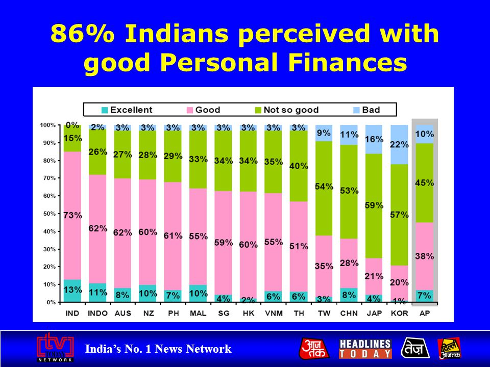 Indias No. 1 News Network 86% Indians perceived with good Personal Finances