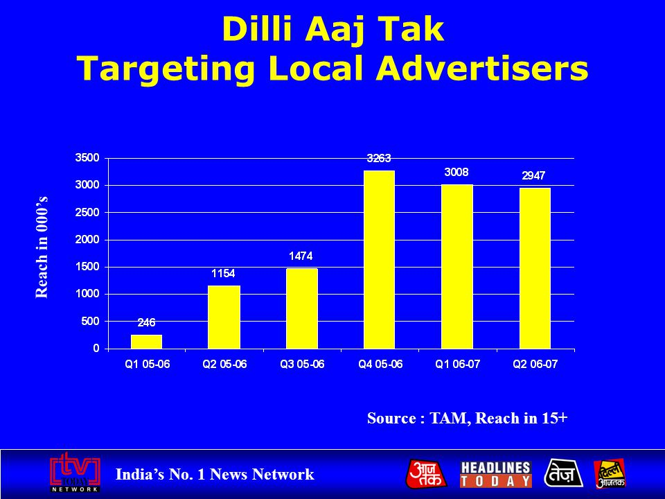 Indias No. 1 News Network Dilli Aaj Tak Targeting Local Advertisers Source : TAM, Reach in 15+ Reach in 000s
