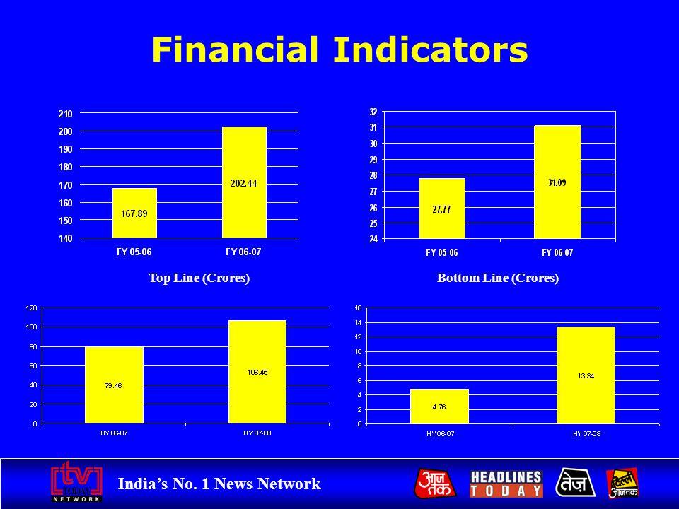 Indias No. 1 News Network Financial Indicators 15% Growth69% Growth Top Line (Crores)Bottom Line (Crores)