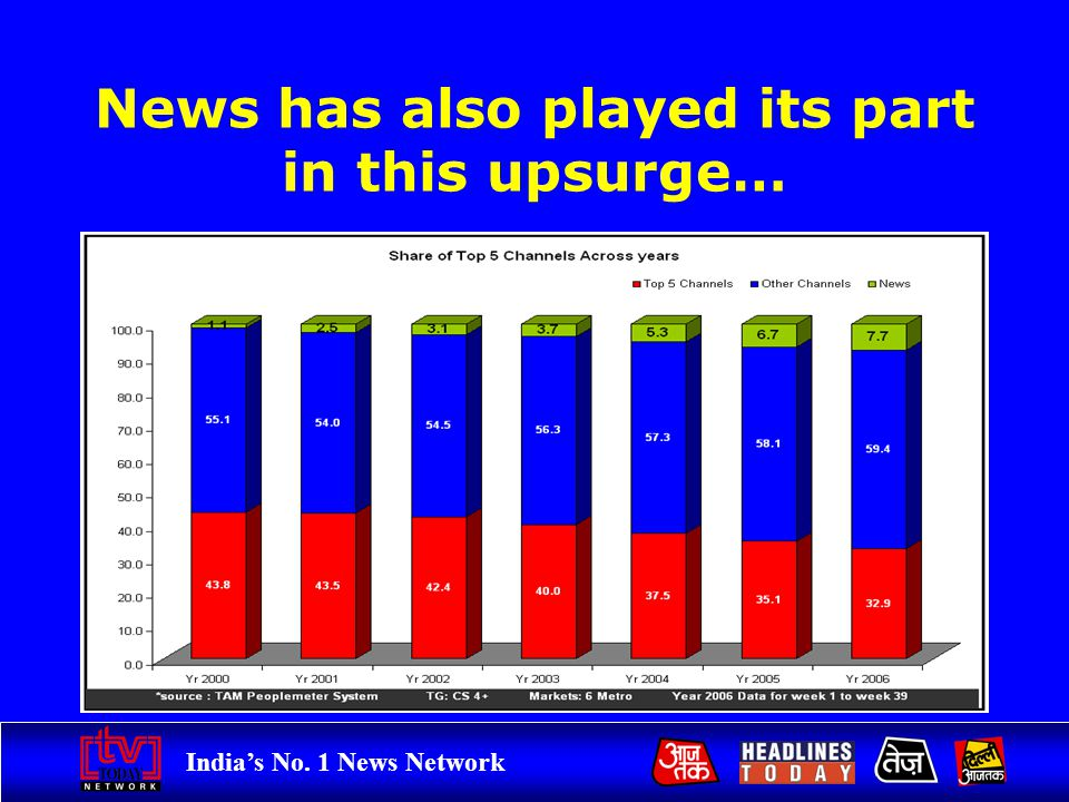 Indias No. 1 News Network News has also played its part in this upsurge…