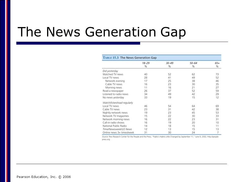 Pearson Education, Inc. © 2006 The News Generation Gap