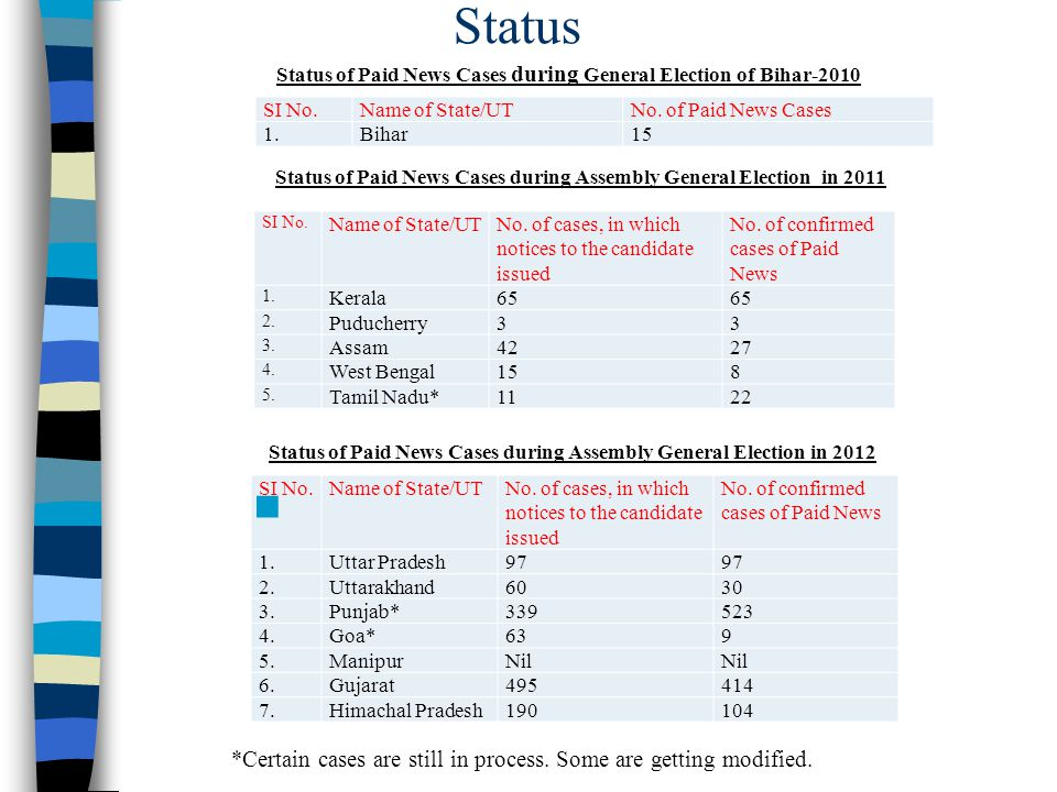 Status Status of Paid News Cases during General Election of Bihar-2010 SI No.Name of State/UTNo. of Paid News Cases 1.Bihar15 Status of Paid News Case
