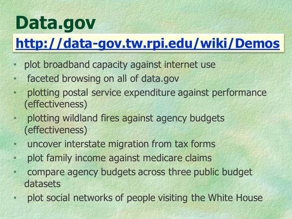 Data.gov plot broadband capacity against internet use faceted browsing on all of data.gov plotting postal service expenditure against performance (eff