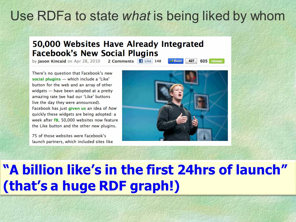 A billion likes in the first 24hrs of launch (thats a huge RDF graph!) A billion likes in the first 24hrs of launch (thats a huge RDF graph!) Use RDFa to state what is being liked by whom