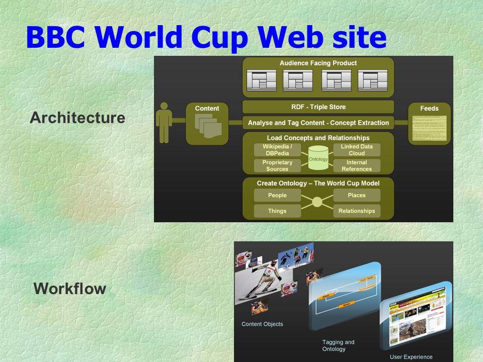 BBC World Cup Web site Architecture Workflow