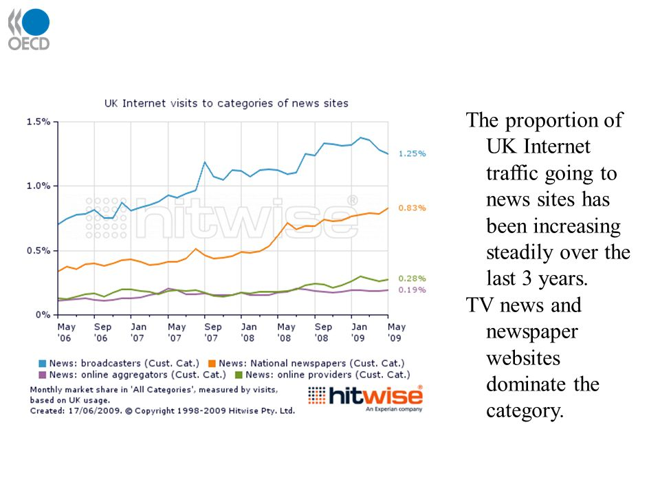 UK news traffic The proportion of UK Internet traffic going to news sites has been increasing steadily over the last 3 years.