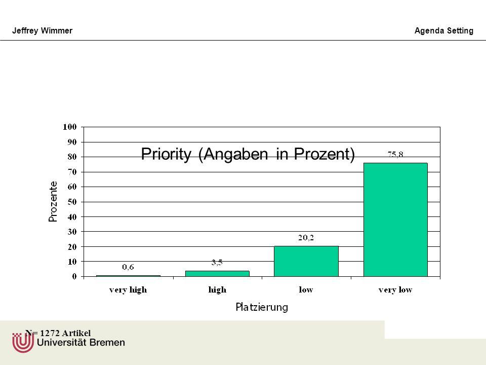 Jeffrey WimmerAgenda Setting Priority (Angaben in Prozent) N= 1272 Artikel