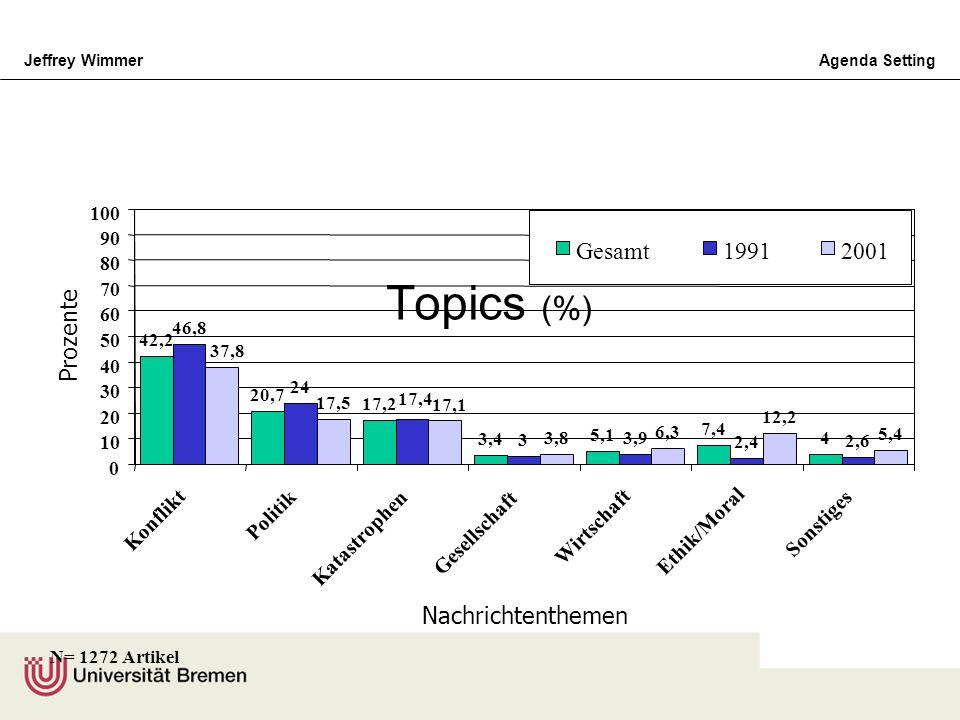 Jeffrey WimmerAgenda Setting Topics (%) 42,2 20,7 17,2 3,4 5,1 7,4 4 46,8 24 17,4 3 3,9 2,4 2,6 37,8 17,5 17,1 3,8 6,3 12,2 5,4 0 10 20 30 40 50 60 70
