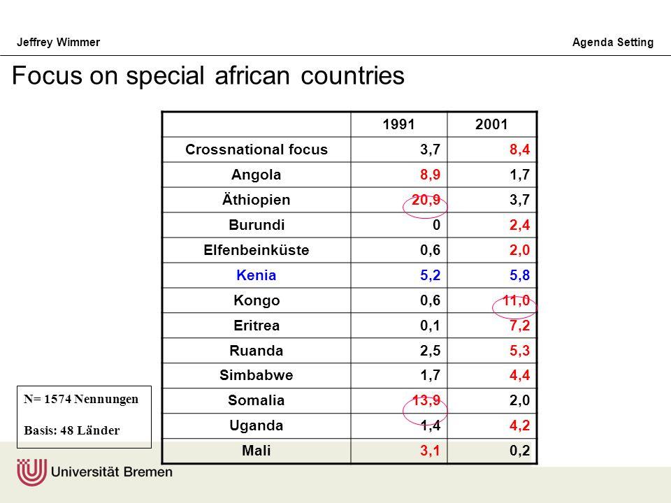 Jeffrey WimmerAgenda Setting N= 1574 Nennungen Basis: 48 Länder 19912001 Crossnational focus3,78,4 Angola8,91,7 Äthiopien20,93,7 Burundi02,4 Elfenbein