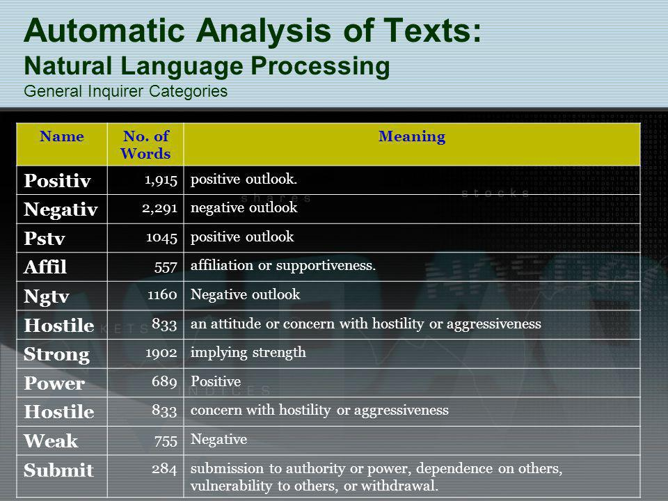 Automatic Analysis of Texts: Natural Language Processing General Inquirer Categories NameNo.