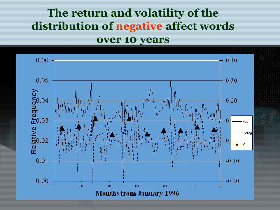 The return and volatility of the distribution of negative affect words over 10 years