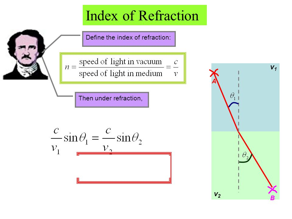 Define the index of refraction: v1v1 v2v2 A B Then under refraction, Index of Refraction