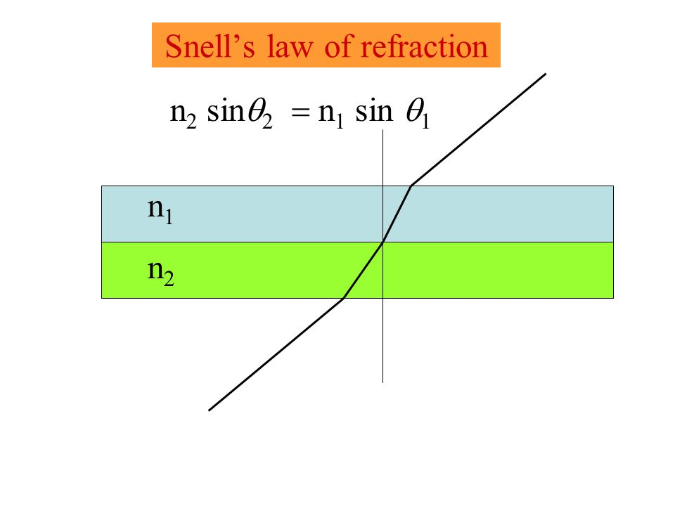 Snells law of refraction n 2 sin n 1 sin 1 n2n2 n1n1