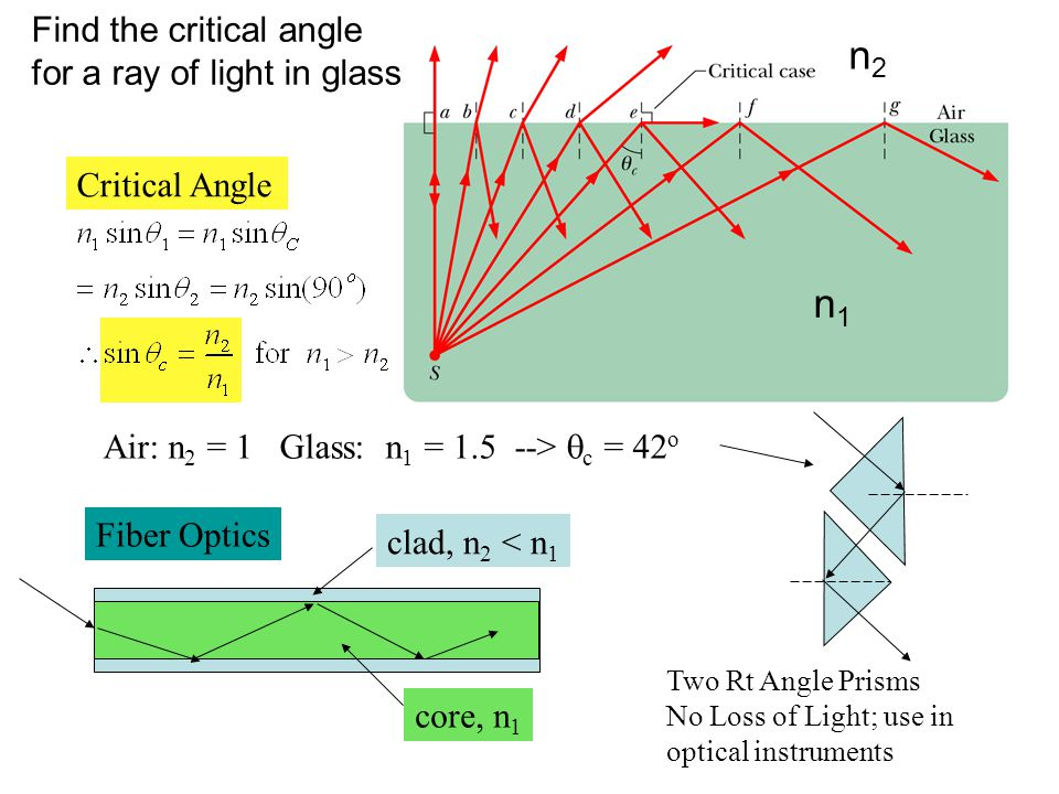 Find the critical angle for a ray of light in glass Critical Angle Air: n 2 = 1 Glass: n 1 = 1.5 --> c = 42 o Two Rt Angle Prisms No Loss of Light; us