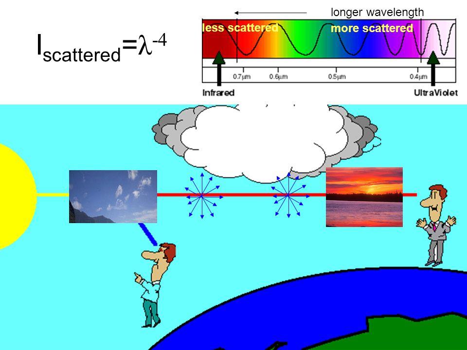 I scattered = λ -4 longer wavelength less scattered more scattered
