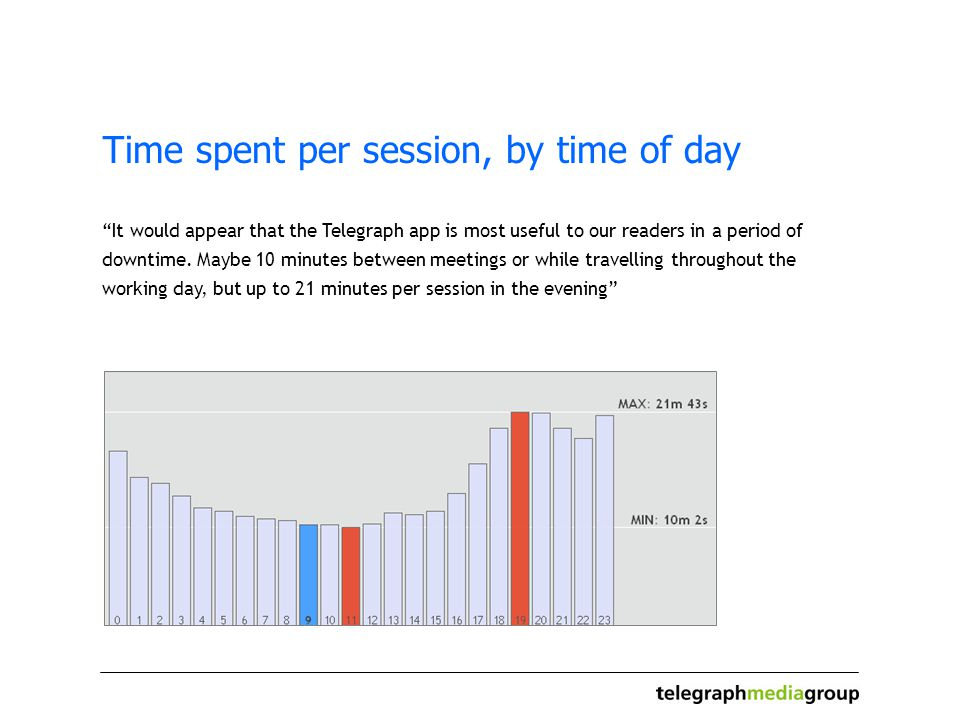 Time spent per session, by time of day It would appear that the Telegraph app is most useful to our readers in a period of downtime.