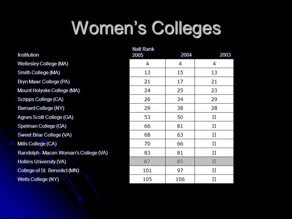 Womens Colleges Institution Natl Rank 200520042003 Wellesley College (MA) 444 Smith College (MA) 131513 Bryn Mawr College (PA) 211721 Mount Holyoke Co