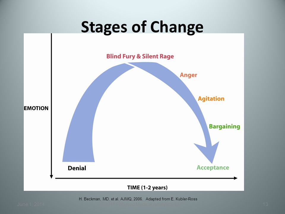 Stages of Change June 1, 2014©2011 Focused Medical Analytics, LLC13 H. Beckman, MD. et al. AJMQ, 2006. Adapted from E. Kubler-Ross