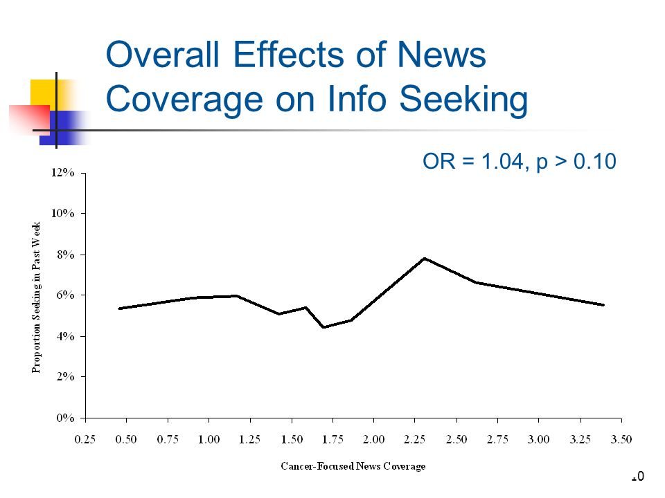 10 Overall Effects of News Coverage on Info Seeking OR = 1.04, p > 0.10