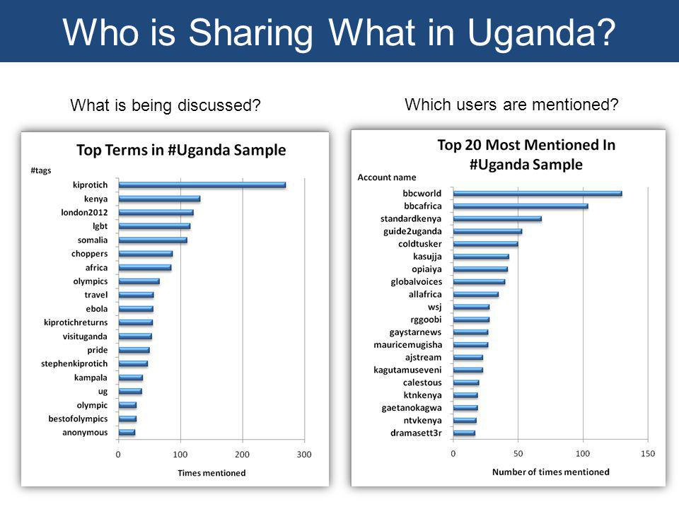 What is being discussed? Which users are mentioned? Who is Sharing What in Uganda?