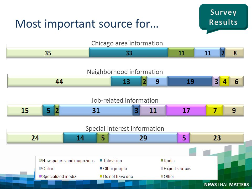 NEWS THAT MATTERS Most important source for… Chicago area information Job-related information Special interest information Neighborhood information