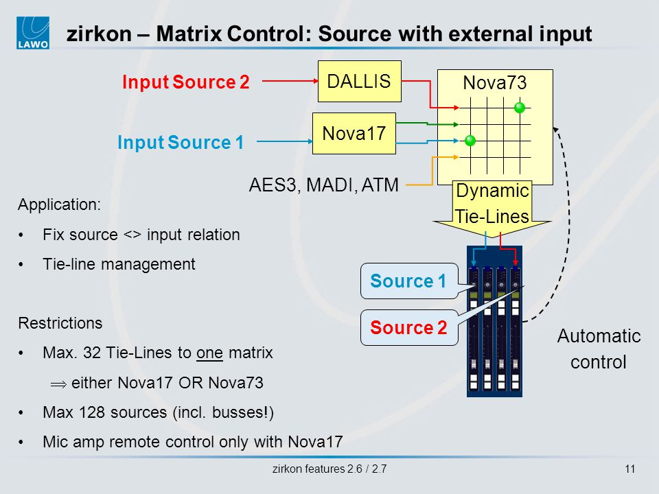 zirkon features 2.6 / 2.711 Application: Fix source <> input relation Tie-line management Restrictions Max.