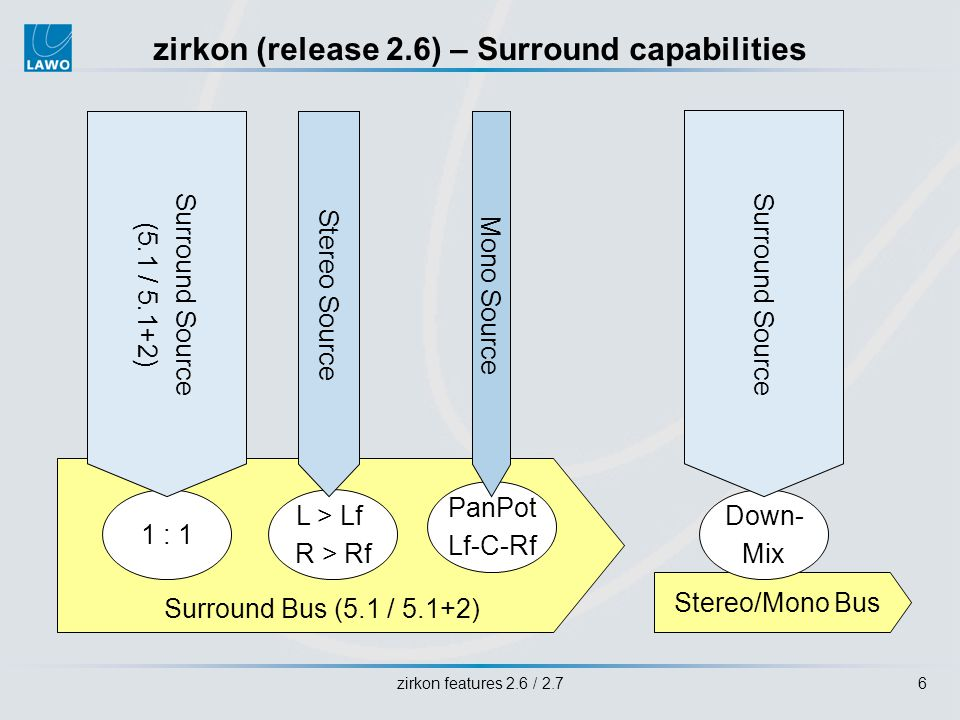 zirkon features 2.6 / 2.76 zirkon (release 2.6) – Surround capabilities Surround Bus (5.1 / 5.1+2) 1 : 1 L > Lf R > Rf PanPot Lf-C-Rf Stereo Source Surround Source (5.1 / 5.1+2) Mono Source Stereo/Mono Bus Down- Mix Surround Source