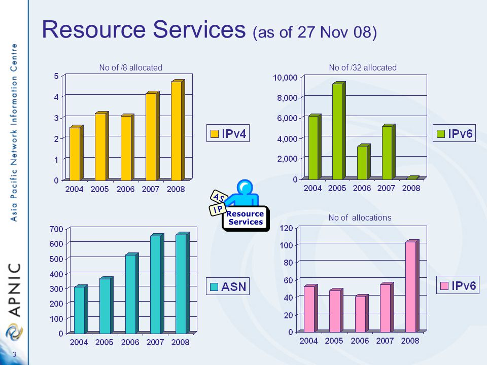 Resource Services (as of 27 Nov 08) 3 No of /8 allocatedNo of /32 allocated No of allocations