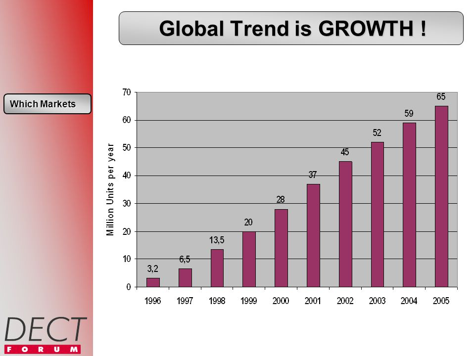 Global Trend is GROWTH ! Which Markets Which Markets