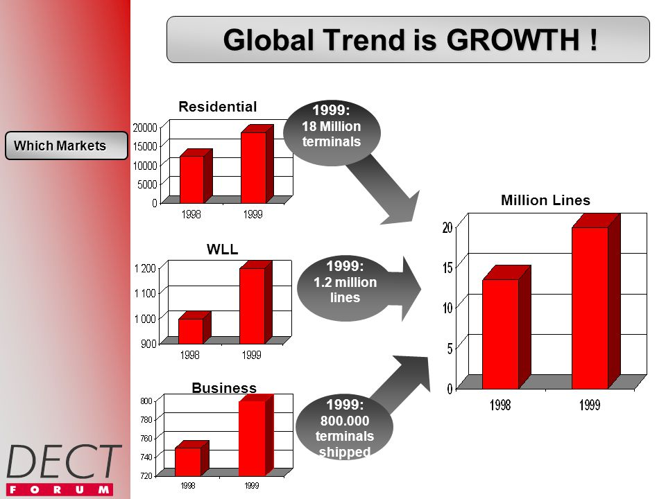 Residential 1999: 18 Million terminals 1999: 1.2 million lines WLL 1999: 800.000 terminals shipped Business Million Lines Global Trend is GROWTH .
