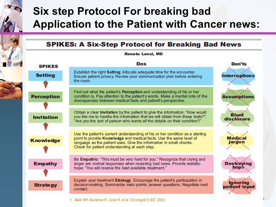 Six step Protocol For breaking bad Application to the Patient with Cancer news: www.themegallery.com