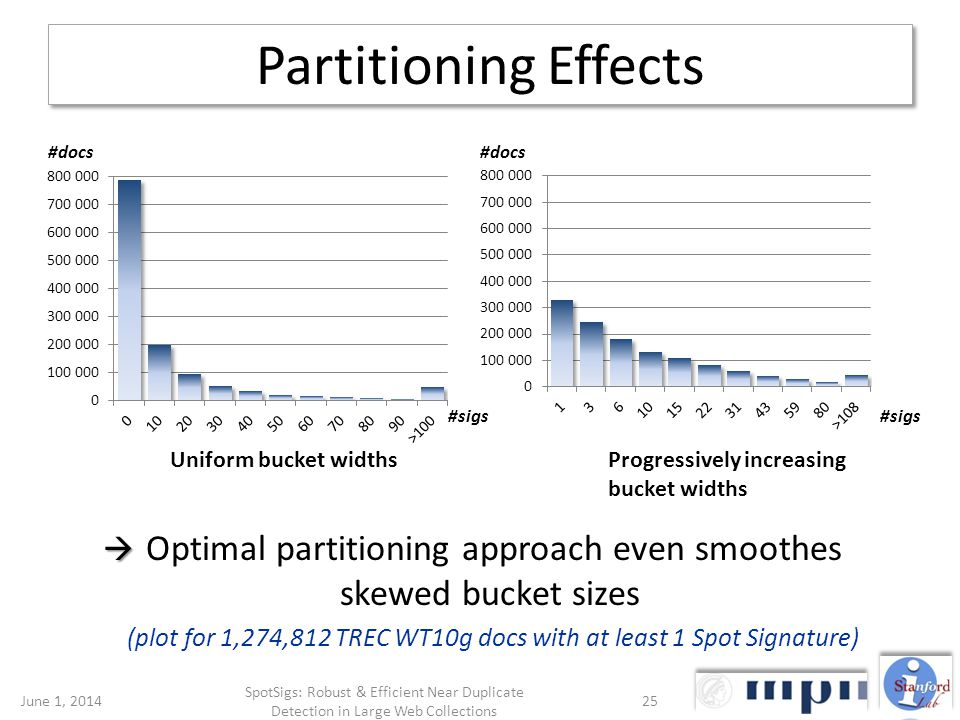 Partitioning Effects Optimal partitioning approach even smoothes skewed bucket sizes (plot for 1,274,812 TREC WT10g docs with at least 1 Spot Signature) Uniform bucket widthsProgressively increasing bucket widths #docs #sigs #docs #sigs June 1, 201425 SpotSigs: Robust & Efficient Near Duplicate Detection in Large Web Collections