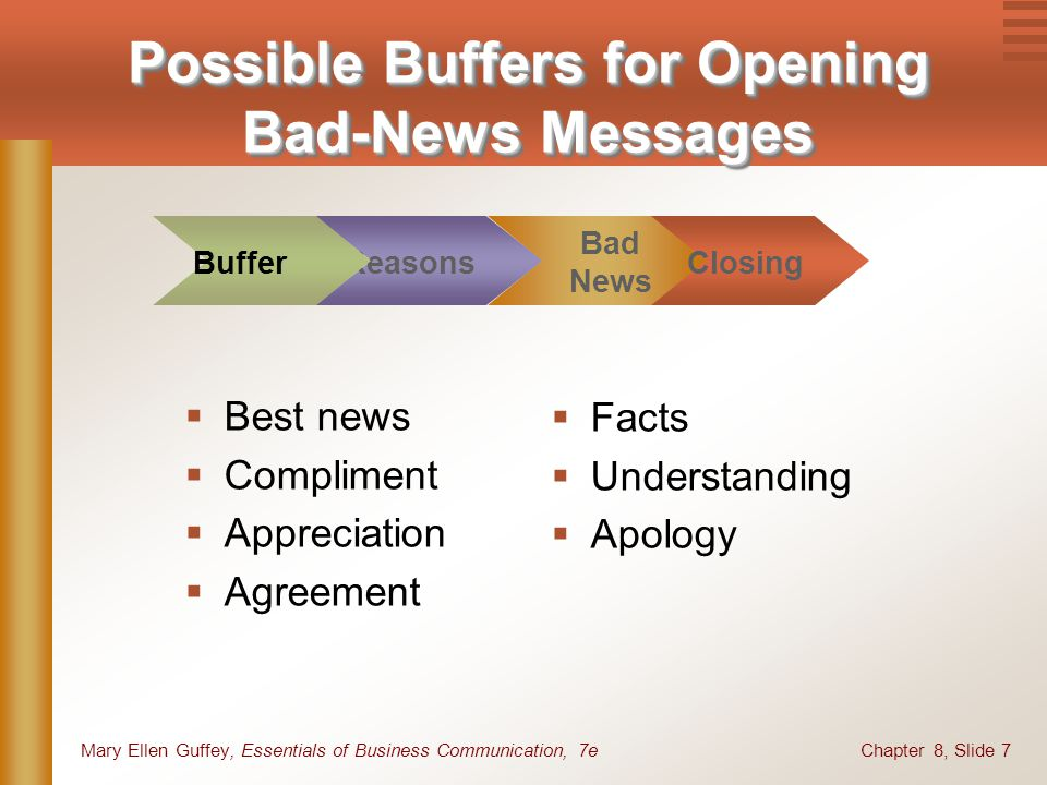 Chapter 8, Slide 7Mary Ellen Guffey, Essentials of Business Communication, 7e Possible Buffers for Opening Bad-News Messages Facts Understanding Apolo