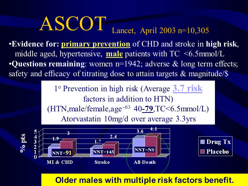 ASCOT Lancet, April 2003 n=10,305 Evidence for: primary prevention of CHD and stroke in high risk, middle aged, hypertensive, male patients with TC <6.5mmol/L Questions remaining: women n=1942; adverse & long term effects; safety and efficacy of titrating dose to attain targets & magnitude/$ 1 o Prevention in high risk (Average 3.7 risk factors in addition to HTN) (HTN,male/female,age ~63 40-79,TC<6.5mmol/L) Atorvastatin 10mg/d over average 3.3yrs NNT= 91 NNT=143 NNT=NS Older males with multiple risk factors benefit.
